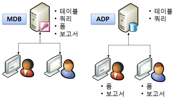 액세스(mdb)와 액세스(adp)의 데이터 전송 구조