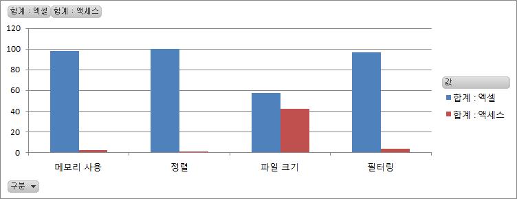 엑셀 액세스 성능 비교 차트