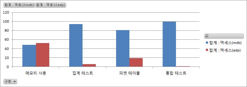 성능 비교 차트: mdb vs. adp